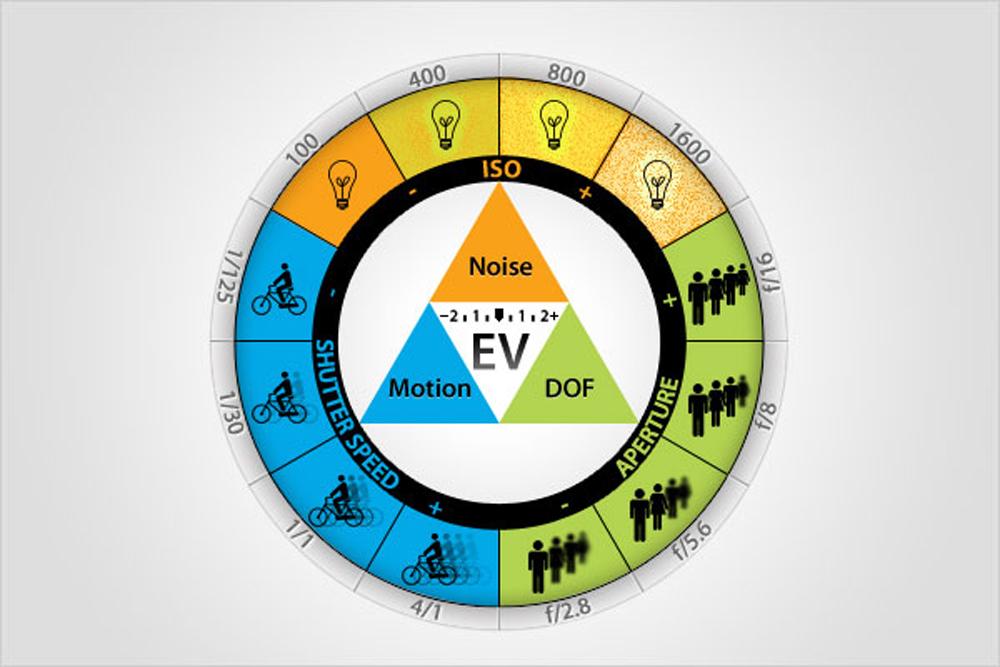 วิธีการใช้ Auto ISO สำหรับมือใหม่ และการตั้งค่าไม่ให้ Noise