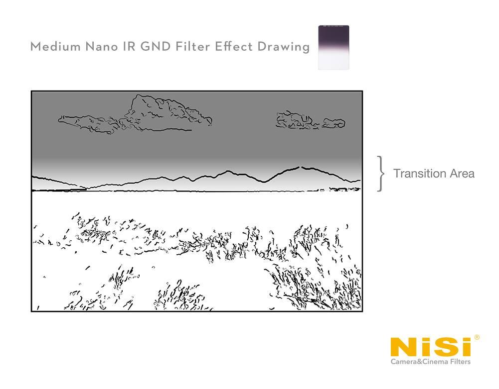 รีวิว NISI Medium Nano IR GND 100x150 ฟิลเตอร์ครึ่งซีกแบบ Medium สำหรับการถ่ายภาพ Landscape