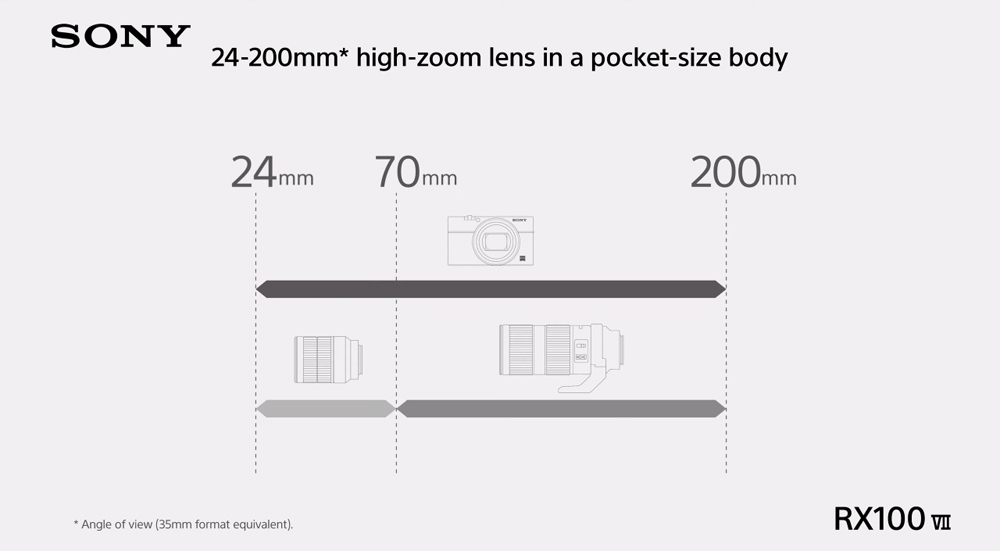 พรีวิว Sony RX100 Mark 7 กล้อง Compact ตัวล่าสุด เลนส์ 24-200mm พร้อมระบบโฟกัสแบบ A9 ตัวท็อป