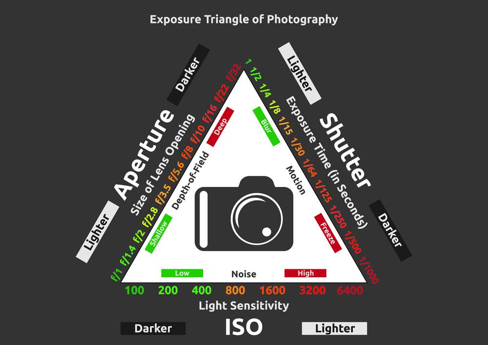 เทคนิคสำคัญ สำหรับมือใหม่หัดถ่ายภาพ (ตอนที่ 1)