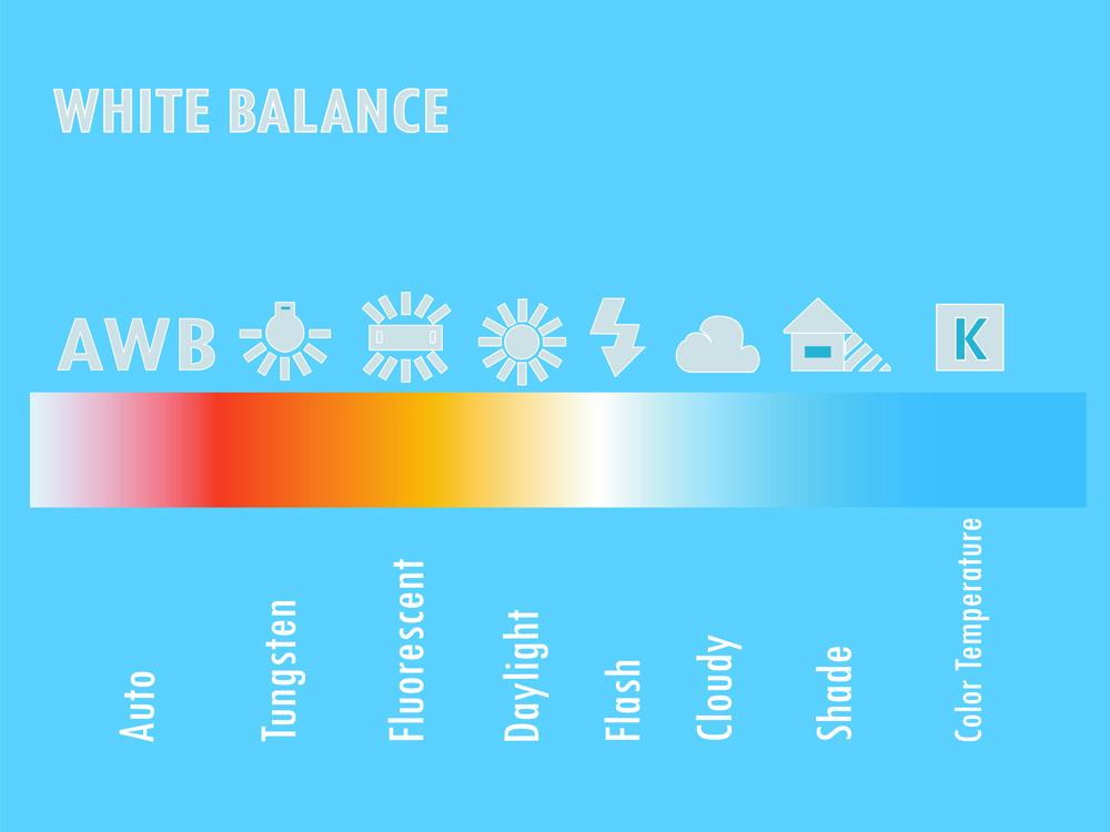 อุณหภูมิของสีคืออะไร ? เรื่องเกี่ยวกับสีที่มือใหม่ควรรู้ เพื่อปรับใช้กับการถ่ายภาพ