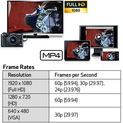 พรีวิว Canon EOS M6 กล้องเล็ก น้ำหนักเบา ใช้งานง่ายประสิทธิภาพเทียบเท่ากล้อง DSLR คุณภาพระดับมืออาชีพ